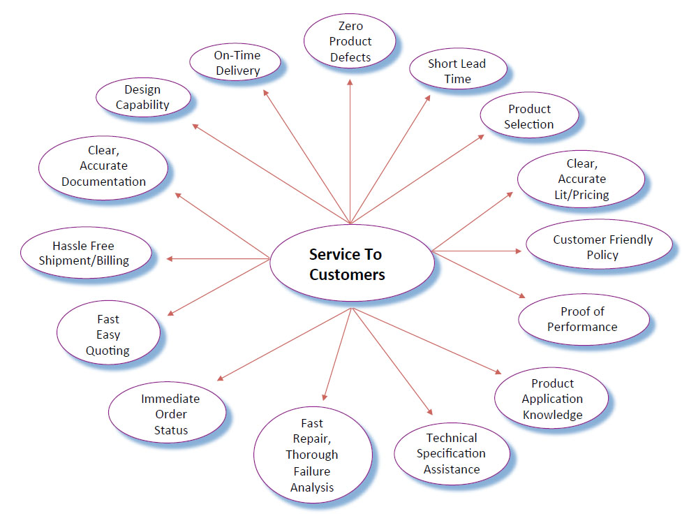 Customer Service Consultant Services | Sales Management Consulting ...